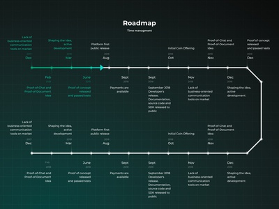 Crypto Messenger Roadmap