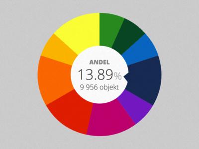 Pie chart - color test
