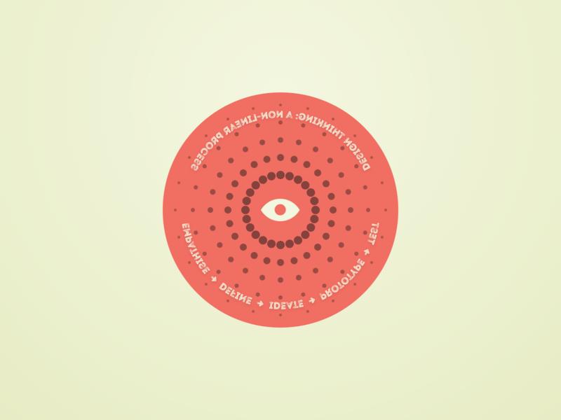 Design thinking anamorphosis circle sticker mule coaster design thinking