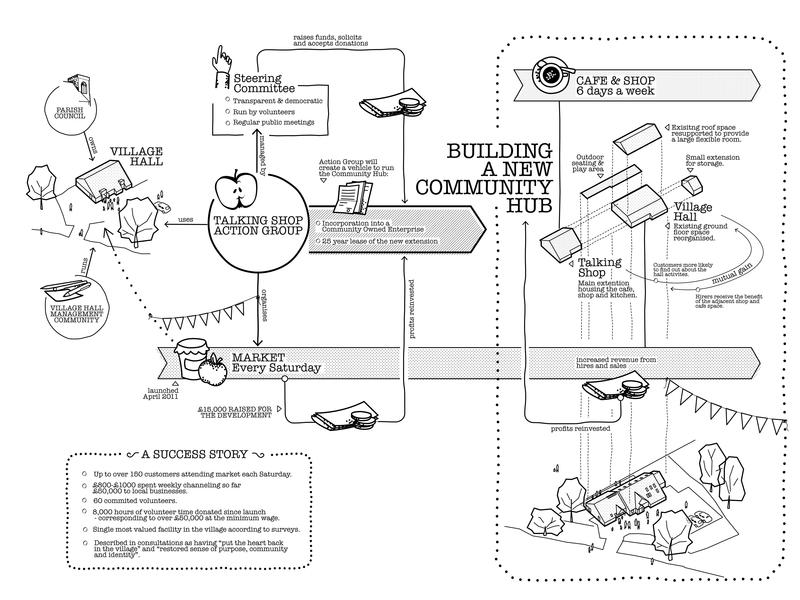 Talking Shop linework black  white illustration funding growth business shop community architecture chart diagram infographic