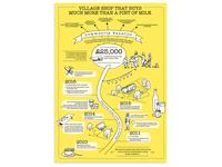 Community Shop Infographic