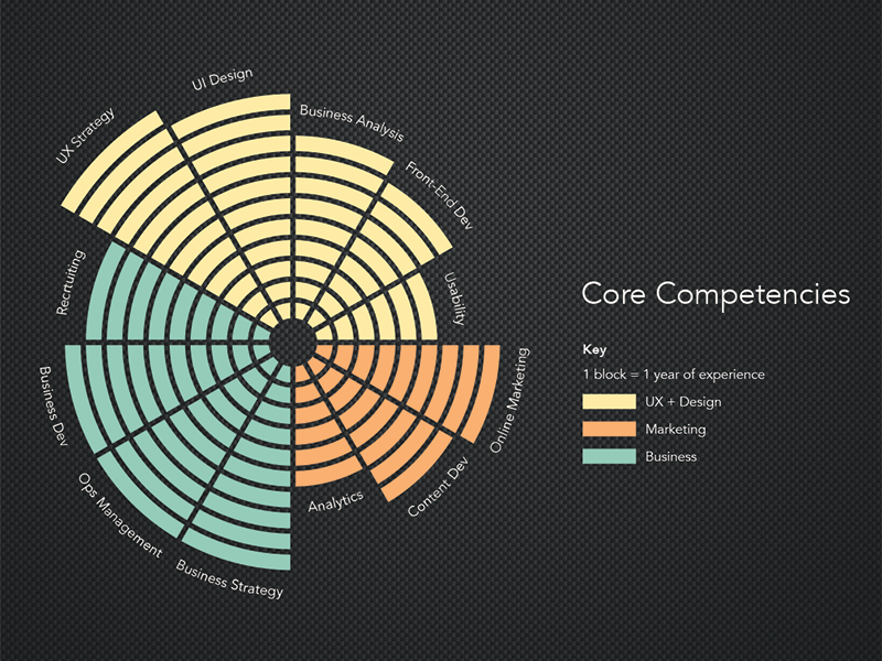 core competencies infographic by joe baz