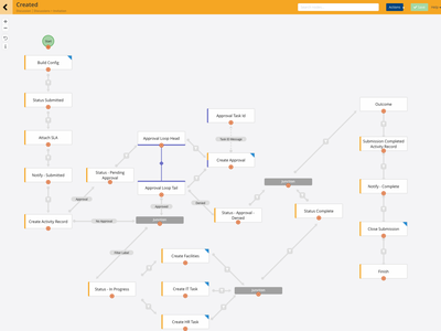 Tree Builder process webapp sketchapp