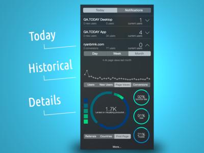 Google Analytics Today widget for OS X chart pie graphs stats desktop app dashboard analytics widget