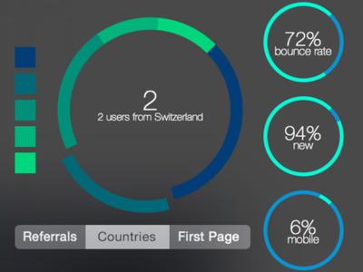 Google Analytics Dimension Data Widget dashboard widget google analytics