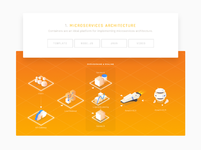 amazon ╱ isometric info ② web branding isometric iso space icon illustration ship infographic developer container aws