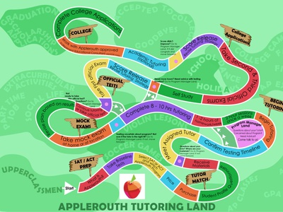 Systems Diagram of Applerouth Tutoring Services vector illustration illustrator visual designer systems design graphic design visual design systems diagram