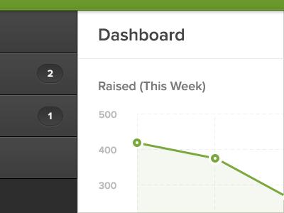 Dashboard Exploration dashboard ui ux graph lines dots donations navigation stats progress causes events proxima nova symbolset goals