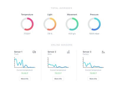 Dashboard application app pie statistics temperature stats chart interface graph data dashboard analytics