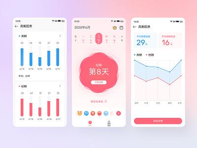 Menstrual period data data visualization female ux ui app logo design