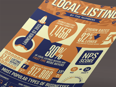 Local Listings Infographic