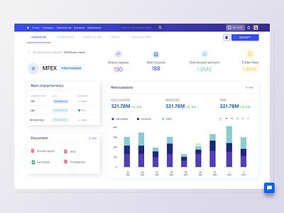 Fund distribution dashboard financial dashboard dashboard ui analytics banking app business report ux design fintech fund dashboard finance clean