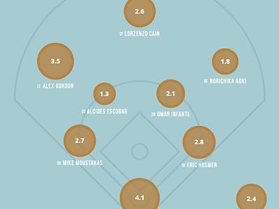 Roster Changes baseball royals roster war sabermetric data viz area chart