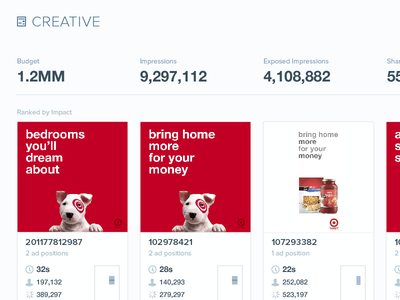 What a report could look like chartbeat report metrics target dog