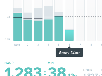 Delivering on time chartbeat dashboard time advertising impressions bar-chart data-viz