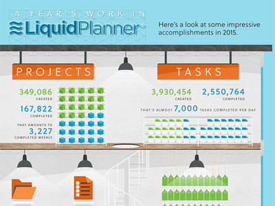 Liquidplanner 2015 in Review illustration infographic