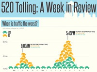 Seattle Traffic Infographic