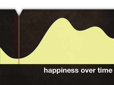 Happiness Over Time graph chart happiness leather mobile app