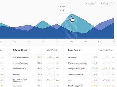 Accounting dashboard trends chart dataviz data visualization dashboard ux design ui design ux ui