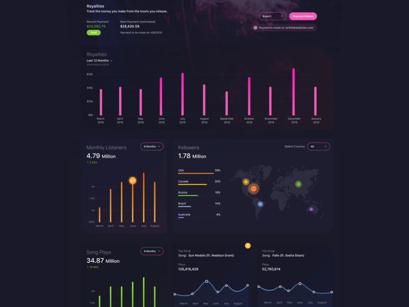 Musician Dashboard - Dark Version A graphs blue dark dark ui charts analytics website concept dashboard product design flat sketch clean interface web app ux ui design