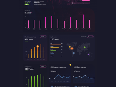 Musician Dashboard - Dark Version A graphs blue dark dark ui charts analytics website concept dashboard product design flat sketch clean interface web app ux ui design