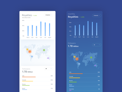 Artist Dashboard - Mobile analytics graphs reports music web design website concept dashboard product design flat sketch clean interface iphone web mobile app ux ui design