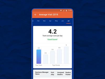 Team Performance Report - UI/UX report score android graph performance team design concept mobile ux app ui