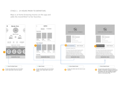 Wireframes - Air New Zealand