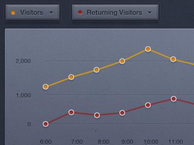 Graph statistics