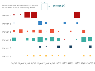 Tmi in a mask for 6 individuals research data visualization dataviz data