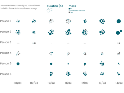 Time in mask for 6 individuals research data visualization dataviz data