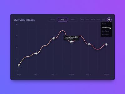 Analytics Chart  web design graphic design wip concept freelance dashboard chart analytics ux ui