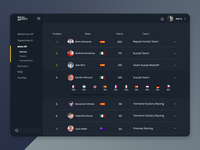 Daily UI #019 - Leaderboard dashboard ui ui daily ui uidesign ux design user interface design ux ui design design web design