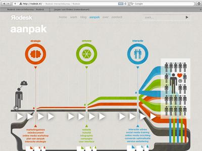 Яodesk △ How We Work website design user experience graphic