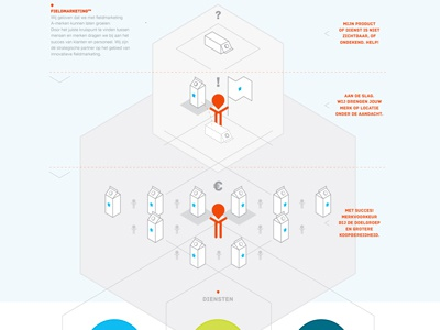 Infographic about fieldmarketing infographic data visualisation graphic