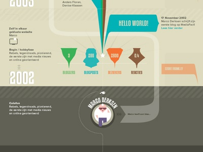 Marketingfacts infographic infographic data visualisation graphic