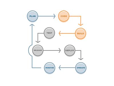 Development vector illustrator arrows software development
