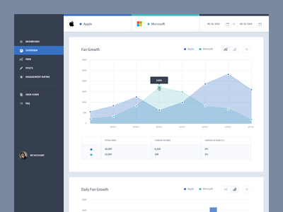 Overview web ui ux graph chart analytics dashboard web app table highcharts navigation menu
