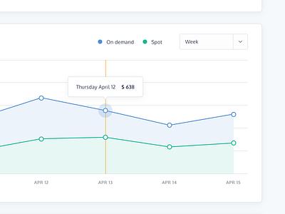 Chart aws line chart table dashboard design dashboard ui dashboard graph chart ux ui user interface design