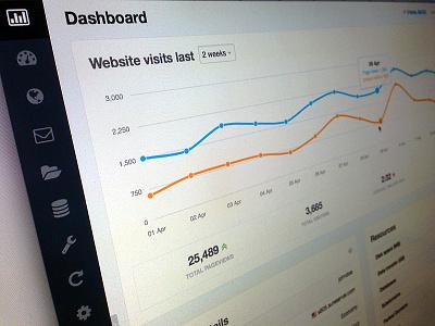 Control Panel Dashboard control panel dashboard ui design interface frontend web graph responsive