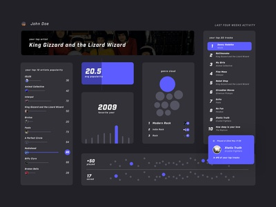 Listening habits analytics dashboard