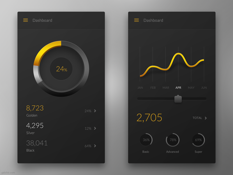 Golden Mobile Dashboard data visualization gold silver mobile dashboard ui ux app ios graph numbers