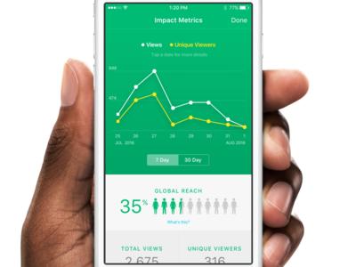 Jive Daily Impact Metrics news impact dashboard line graph stats graph bar chart metrics