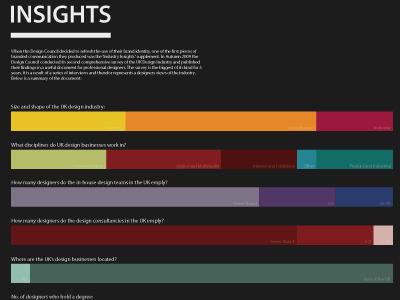Infographics infographics graphic design design council industry insights bar charts