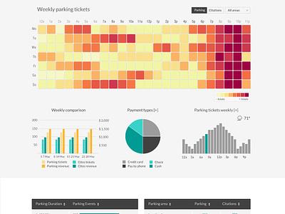 Dashboard design ui design control panel web application interface adminpanel uiux dashboard