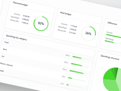 Budget Planner Dashboard finance planner budget tables charts ui ux dashboard