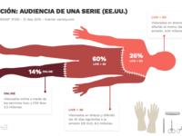 Infographic on special post regarding TV digital transform