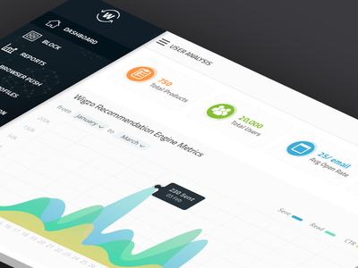 Dashboard interaction interface app saas data visualisation graphs icons material design ux ui dashboard