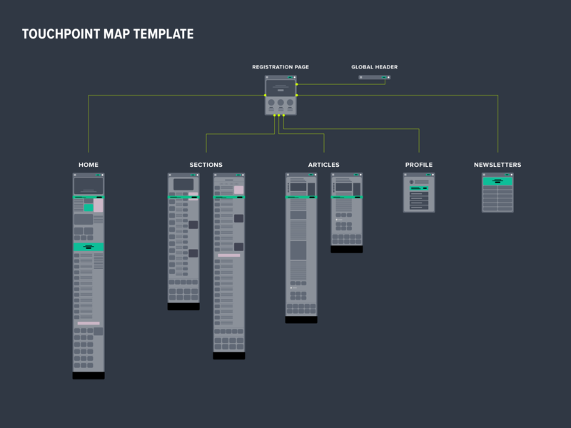 Touchpoint Map to Registration Page desktop huffpost touchpoint sitemap registration mapping wireframes ui ux interaction