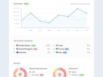 Analytics Summary Email email summary weekly analytics stats charts donut graph counter mobile